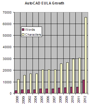 ACAD2012 EULA Growth Chart