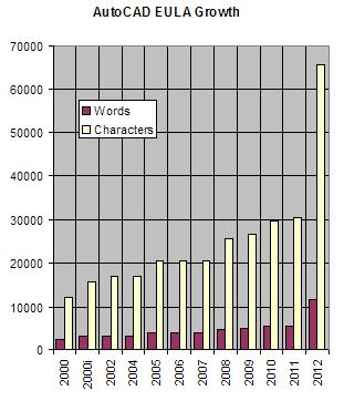 ACAD2012 EULA增长图