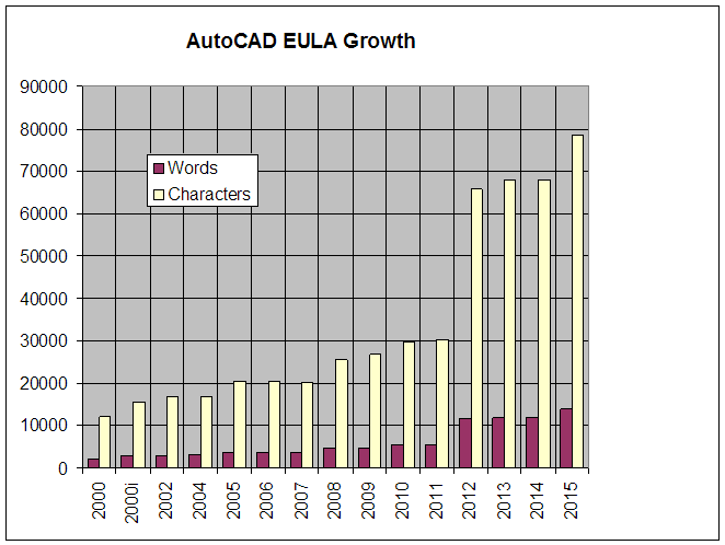 ACAD2015 EULA Growth Chart
